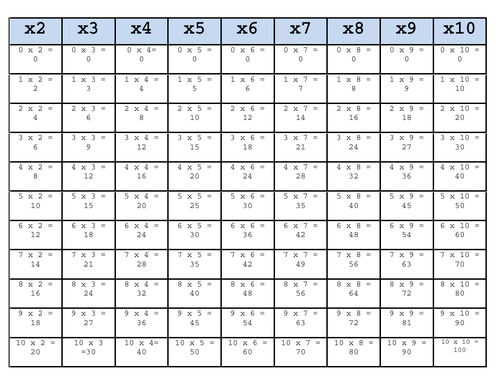 Times Tables - ANSWERS