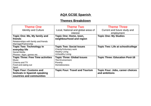 AQA GCSE Spanish Themes Breakdown