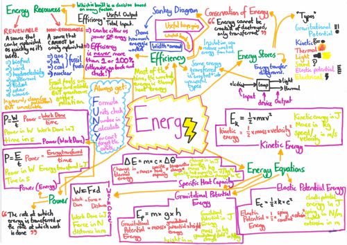 AQA Trilogy Physics Paper 1 Mindmaps