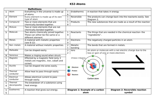 Key Stage 3 Knowledge organiser 7H Atoms and Elements