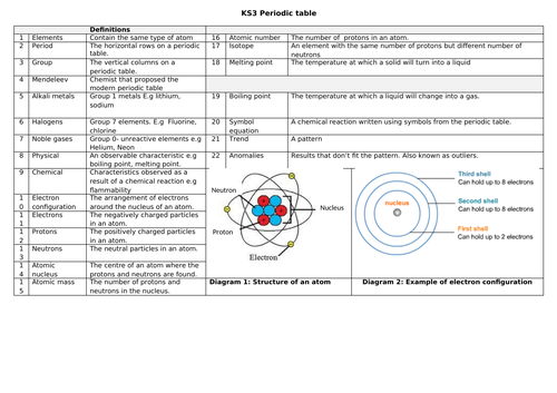 Key Stage 3 Science Knowledge Organisers Full year