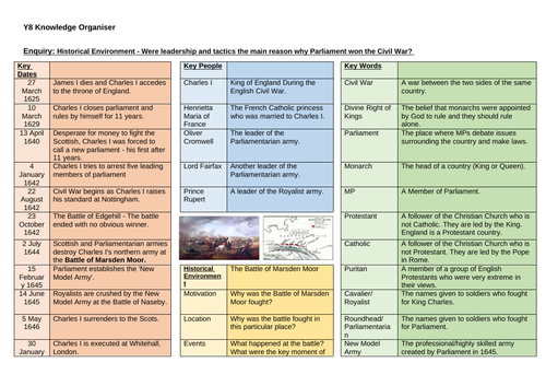 Knowledge Organisers for Early Modern/Modern History
