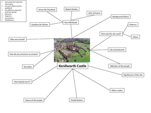 Kenilworth Castle GCSE Overview