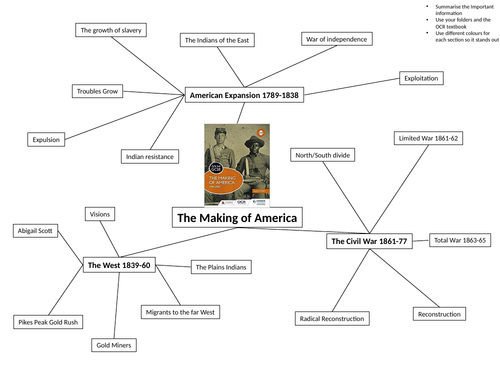 Making of America Overview Mind Map GCSE
