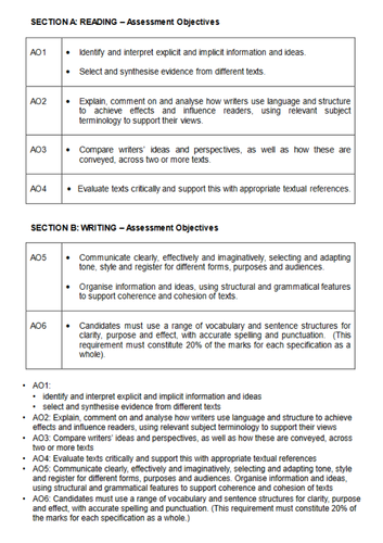 AQA GCSE English Language Assessment Guidelines + Content
