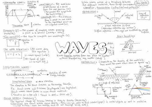 AQA GCSE - Waves - Physics 6.1 - Revision - Placemat Part 1