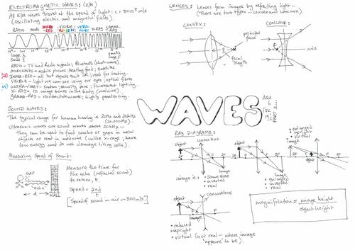 AQA GCSE - Waves - Physics 6.1 - Revision - Placemat Part 2