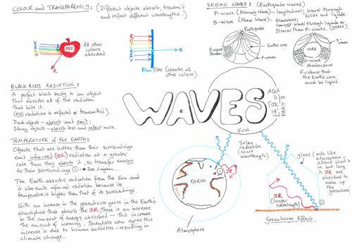 AQA GCSE - Waves - Physics 6.1 - Revision - Placemat Part 3