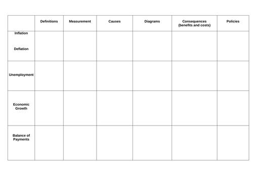 Macroeconomic Objectives - Summary