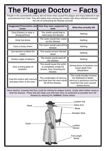 The Plague Doctor - Fact Sheet