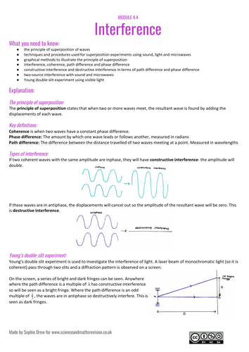 Interference sheet for A Level physics