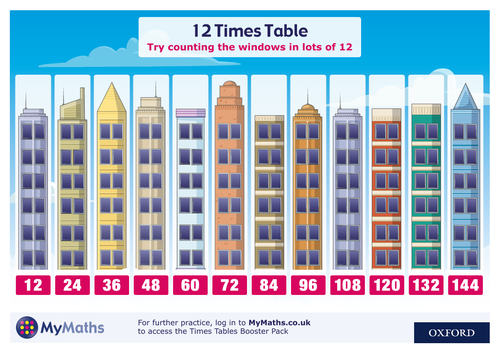 MyMaths 12 times table poster