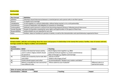 GRADE 9 RS GCSE WJEC EDUQAS Relationships Notes