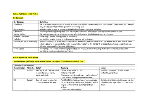 GRADE 9 RS GCSE WJEC EDUQAS Human Rights Notes