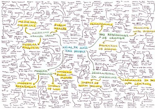 GCSE History Mindmap
