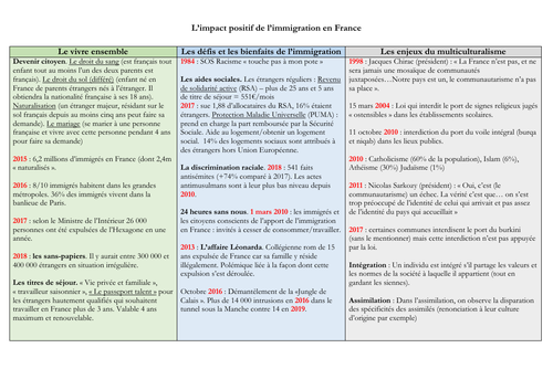 French - A level -impact de l'immigration - mat (statistics - facts - questions) speaking exam