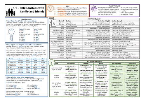 Knowledge Organiser for German GCSE AQA OUP Textbook 1.1 - Relationship with Family and Friends