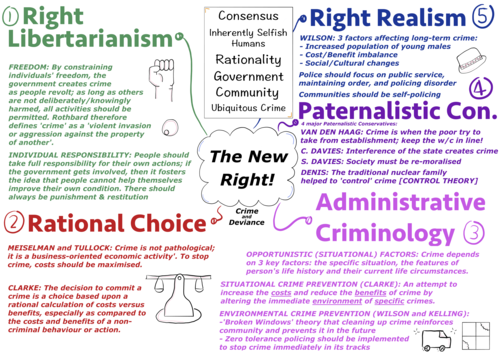 The 5 Types of New Right Thinkers - Criminology