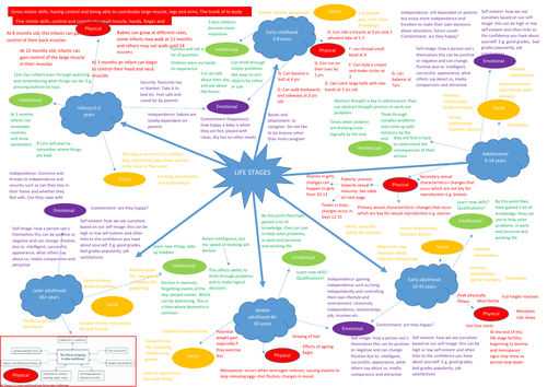 Health and Social Care PIES MIND MAP AND LIFE STAGES DETAILED