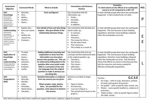 AOs 'Student Speak' Explanation Sheet GCSE Geography