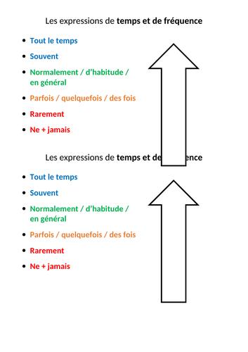 Time phrases handout (les expressions de temps et de fréquence)