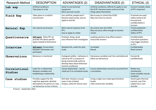 Research Methods - Advantages Disadvantages