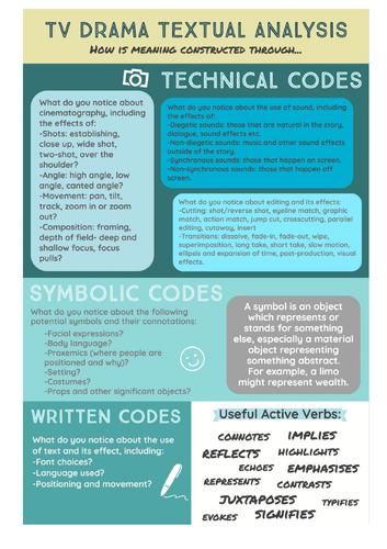 Media Textual Analysis Guide/ Cribsheet