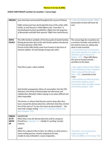 Un Sac de Billes: guide to themes