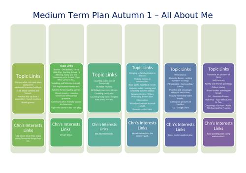 EYFS Reception Medium Term Plan - Autumn 1 All About Me