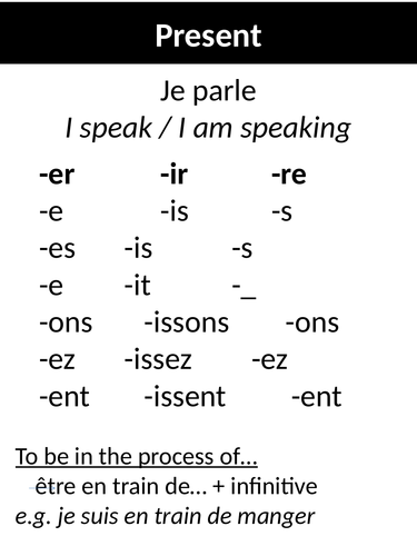 French Tenses Posters