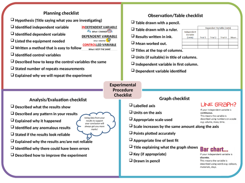 How Science Works Experiment Planning Sheet
