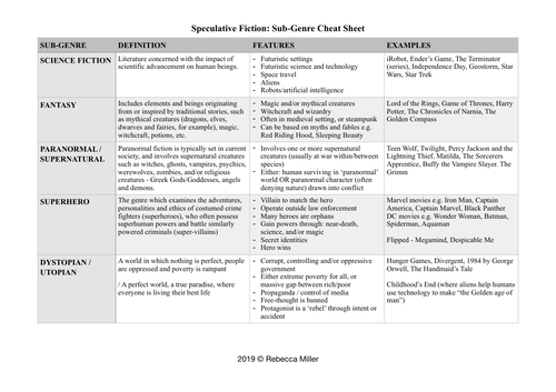 Speculative Fiction SubGenres Cheat Sheet
