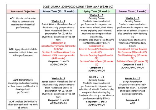 AQA GCSE Drama Year 10 Long Term Plan/SOW