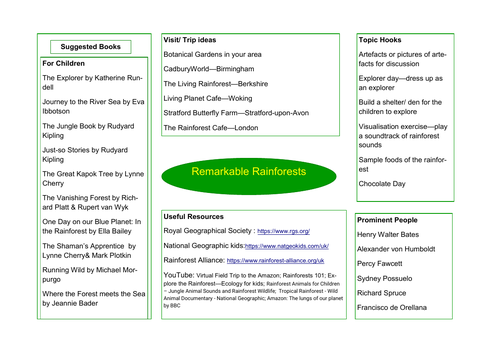 Remarkable Rainforests Topic Overview
