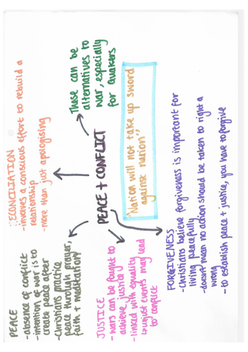 9-1 GCSE RS AQA - Religion, peace and conflict mind maps