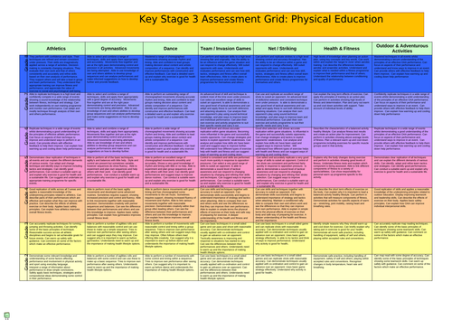 KS3 Assessment Grid- Levels 1-9