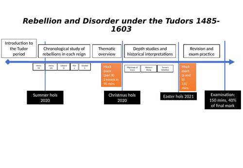 Tudor Rebellions Introduction
