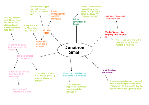 The Sign of Four Character Revision