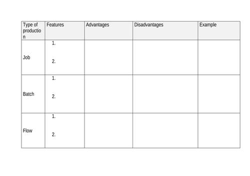 Edexcel GCSE Business (9-1) 2.3.1 Production process revision