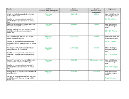 Edexcel GCSE Business (9-1) 1.3.2 Break-even