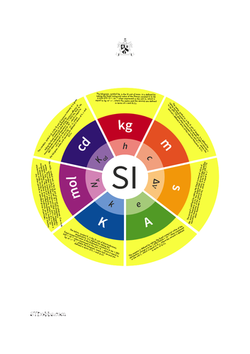SI Wheel