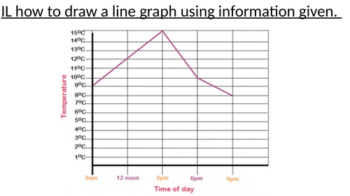 How to draw a line graph using the information given