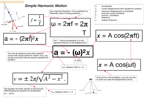 SHM Equation Summary (Simple Harmonic Motion)