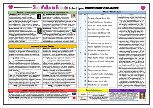 She Walks in Beauty Knowledge Organiser/ Revision Mat!