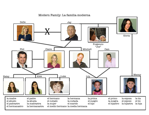 La Familia - Family Tree - Practice - Worksheet - Familia Moderna - Modern Family - Spanish - Year 7