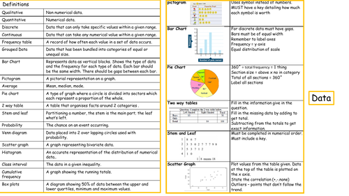 Data revision or knowledge organiser