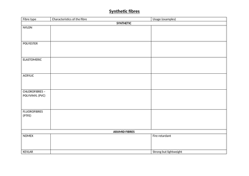 A Level Fashion and Textiles Synthetic fibres worksheet