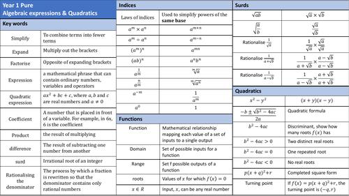 Year 1 Pure Knowledge organiser: algebra(1)