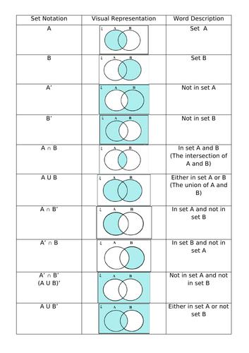 Set Notation shading worksheet - answers included