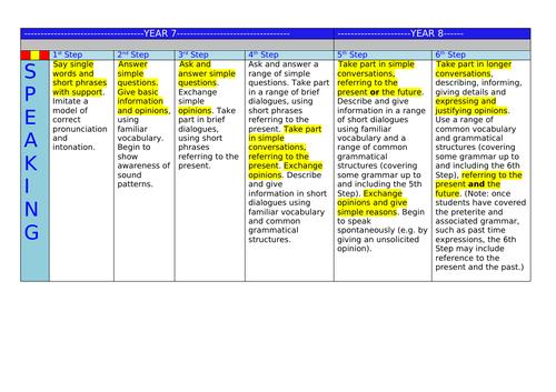 KS3 -KS4 MFL Grade Descriptors